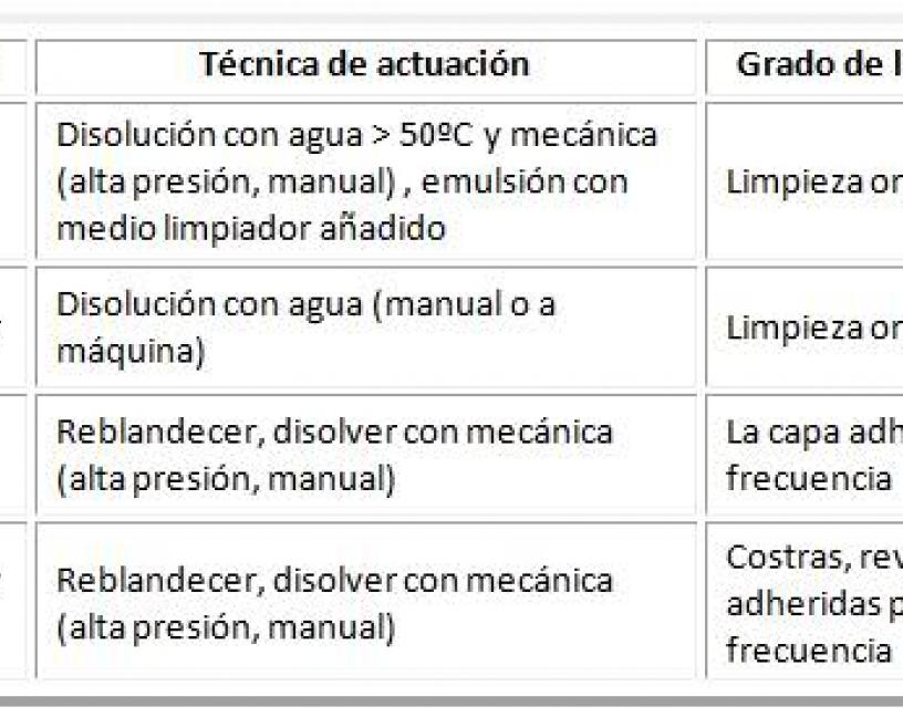 Limpieza y desinfecci n son uno de los prerrequisitos m s for Manual de limpieza y desinfeccion en restaurantes