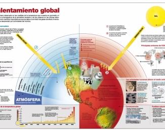 Clima y Vectores