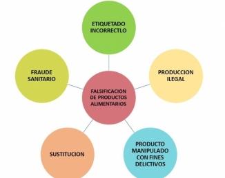Fraude alimentario, nivel de cumplimiento de requerimientos de IFS Food